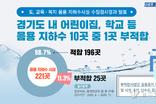 어린이집·요양원 이용 음용 지하수 전수검사. 10곳 중 1곳은 '부적합'